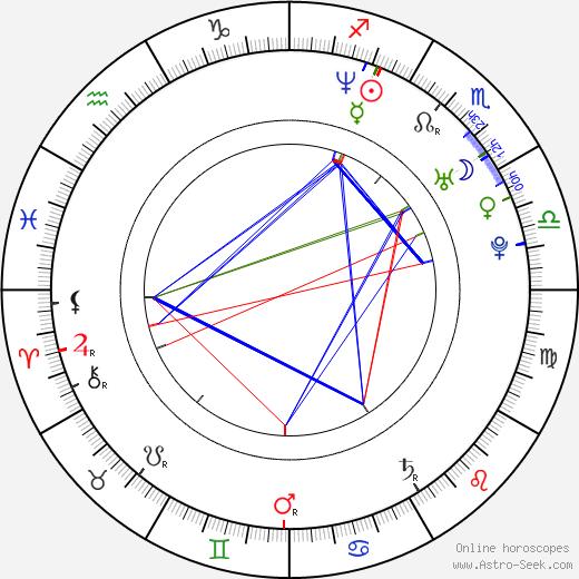 Mimi Ferrer день рождения гороскоп, Mimi Ferrer Натальная карта онлайн