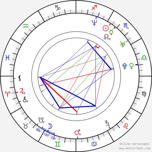 Rollergirl Nicole Saft день рождения гороскоп, Nicole Saft Натальная карта онлайн