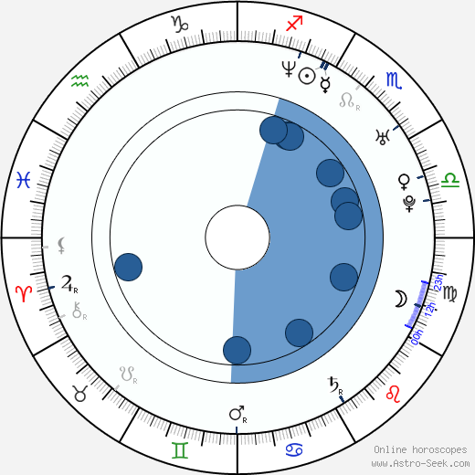Patrice Lauzon wikipedia, horoscope, astrology, instagram