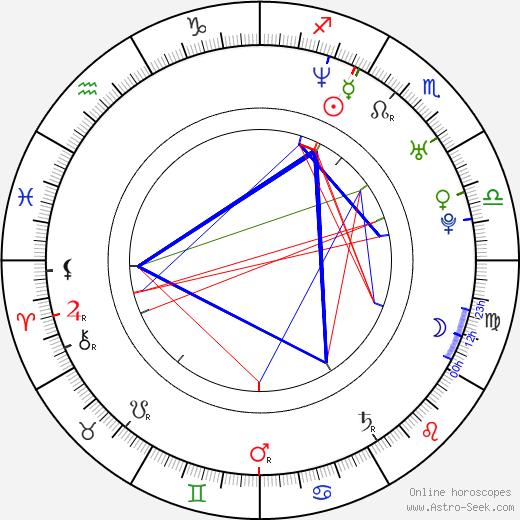 Patrice Lauzon astro natal birth chart, Patrice Lauzon horoscope, astrology