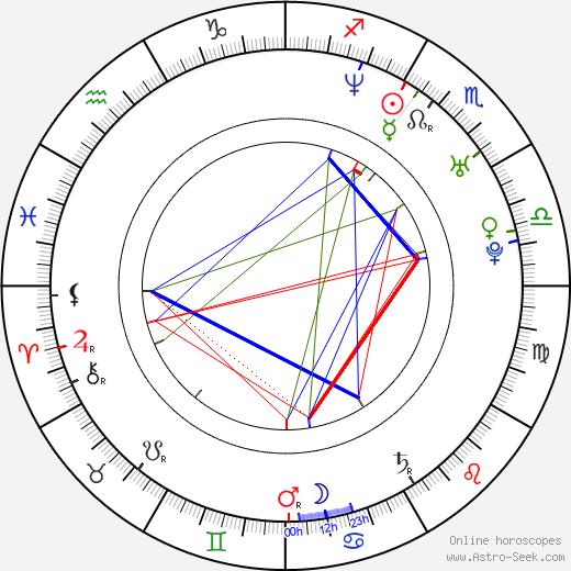 Pavel Kostomarov astro natal birth chart, Pavel Kostomarov horoscope, astrology