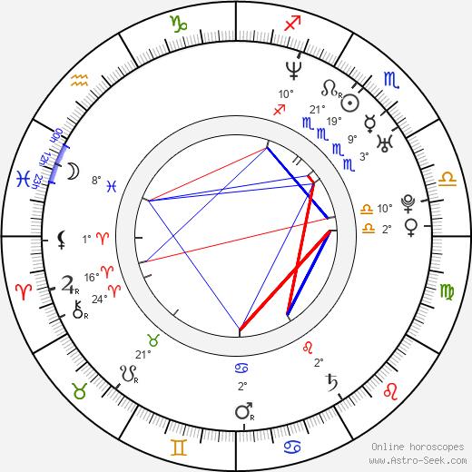 Radek Leszczynski birth chart, biography, wikipedia 2020, 2021