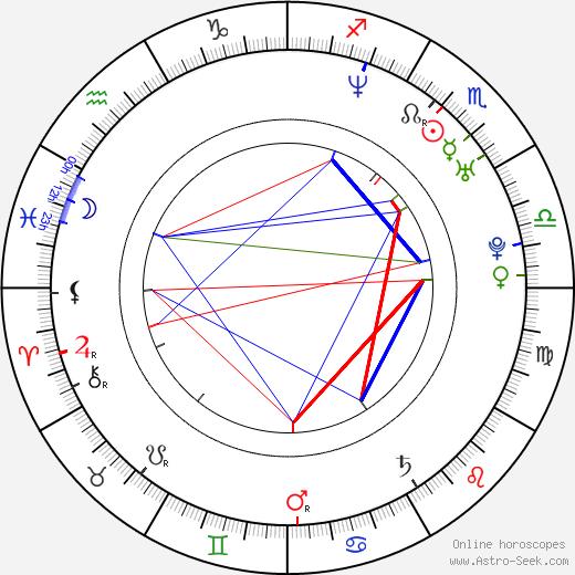 Radek Leszczynski birth chart, Radek Leszczynski astro natal horoscope, astrology