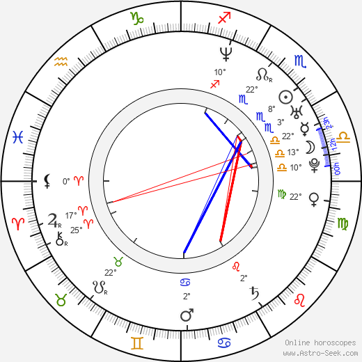 Ralph Cahill birth chart, biography, wikipedia 2018, 2019