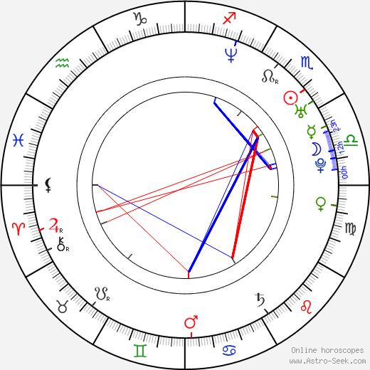 Ralph Cahill astro natal birth chart, Ralph Cahill horoscope, astrology