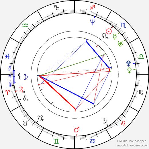 Shigeyuki Miya astro natal birth chart, Shigeyuki Miya horoscope, astrology