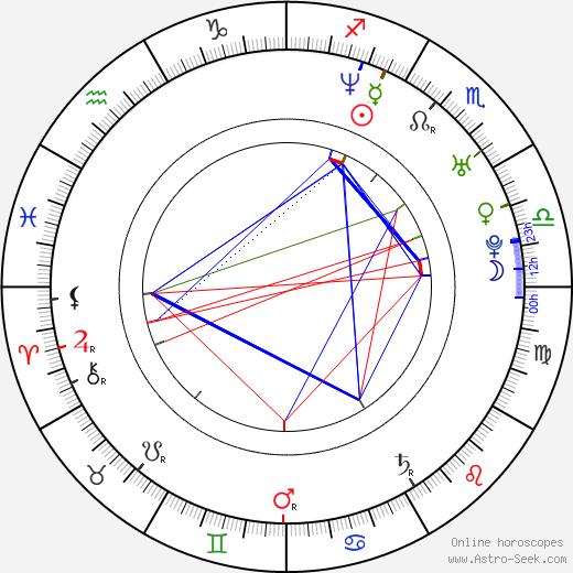 Sigurd Wongraven birth chart, Sigurd Wongraven astro natal horoscope, astrology