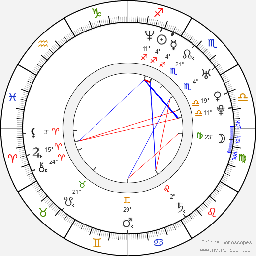 Steven Klein birth chart, biography, wikipedia 2019, 2020