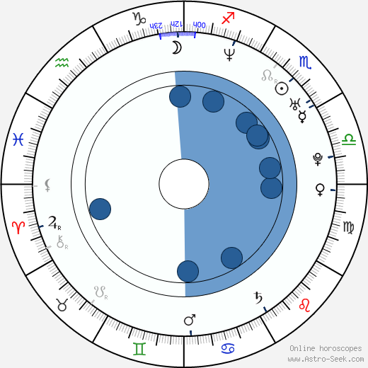Tao Ruspoli wikipedia, horoscope, astrology, instagram