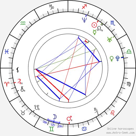 Timea Vagvoelgyi birth chart, Timea Vagvoelgyi astro natal horoscope, astrology