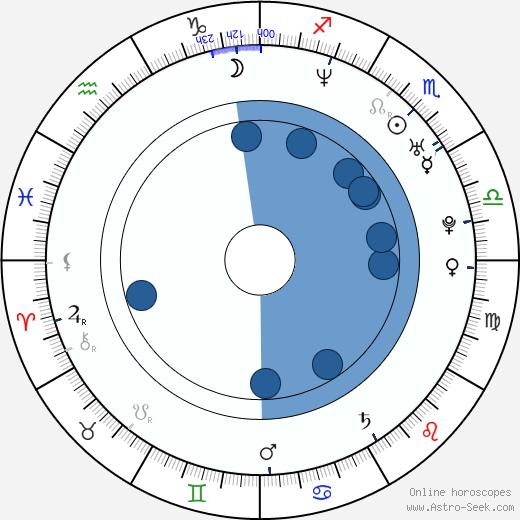 Wanda Curtis wikipedia, horoscope, astrology, instagram