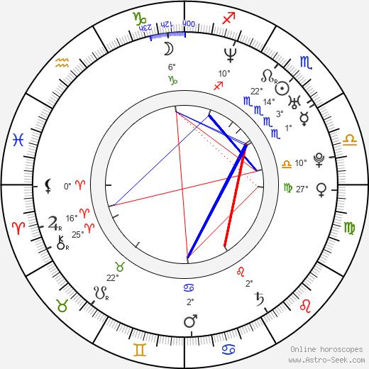 Wanda Curtis birth chart, biography, wikipedia 2020, 2021