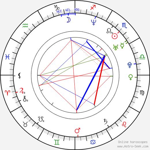 Wanda Curtis birth chart, Wanda Curtis astro natal horoscope, astrology