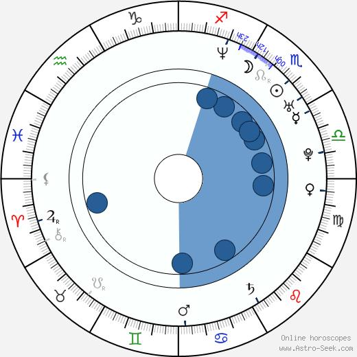 Wayne Static wikipedia, horoscope, astrology, instagram