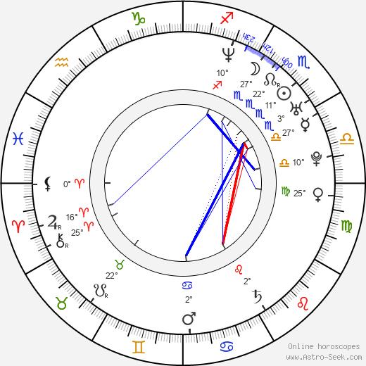 Wayne Static birth chart, biography, wikipedia 2020, 2021