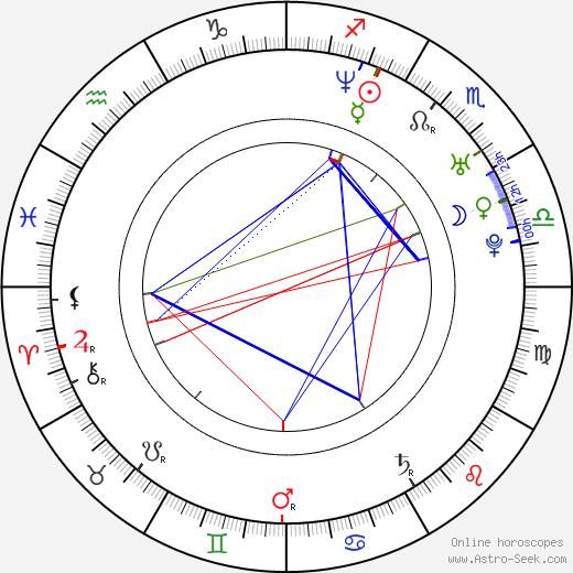 Yoly Dominguez birth chart, Yoly Dominguez astro natal horoscope, astrology