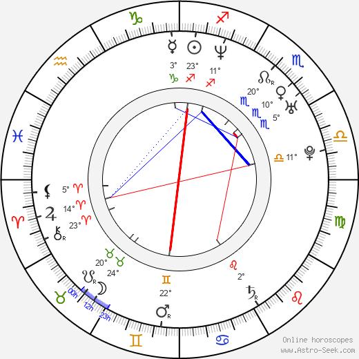 Aiko Melendez birth chart, biography, wikipedia 2019, 2020