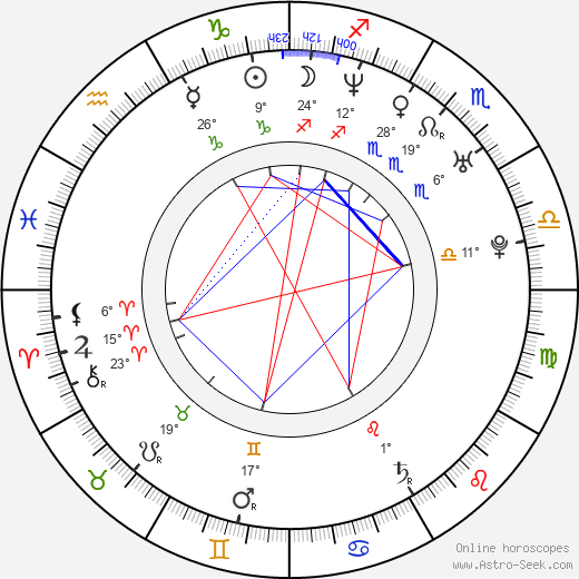 Andreas Kiendl birth chart, biography, wikipedia 2019, 2020