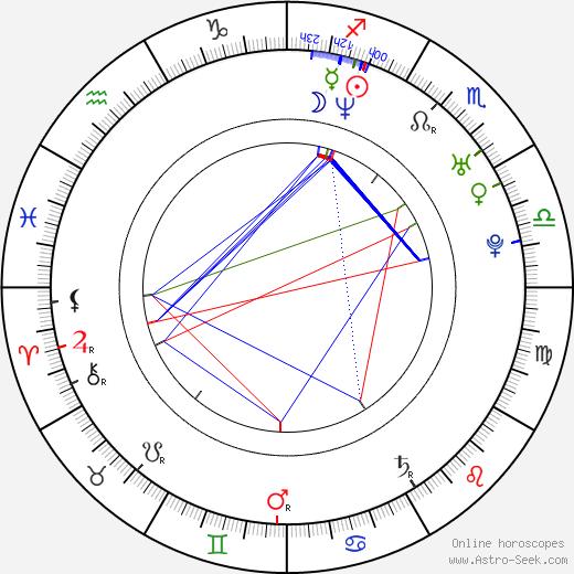 Arleth Terán birth chart, Arleth Terán astro natal horoscope, astrology