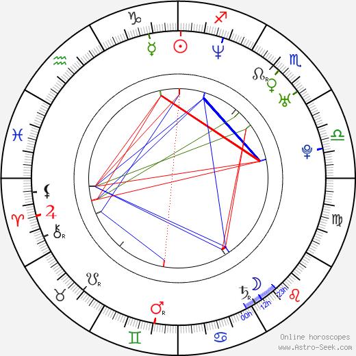 Charles Michel tema natale, oroscopo, Charles Michel oroscopi gratuiti, astrologia