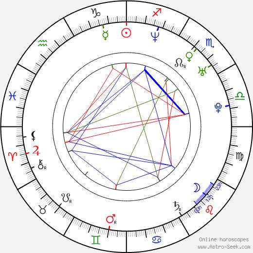 Chris Adler birth chart, Chris Adler astro natal horoscope, astrology