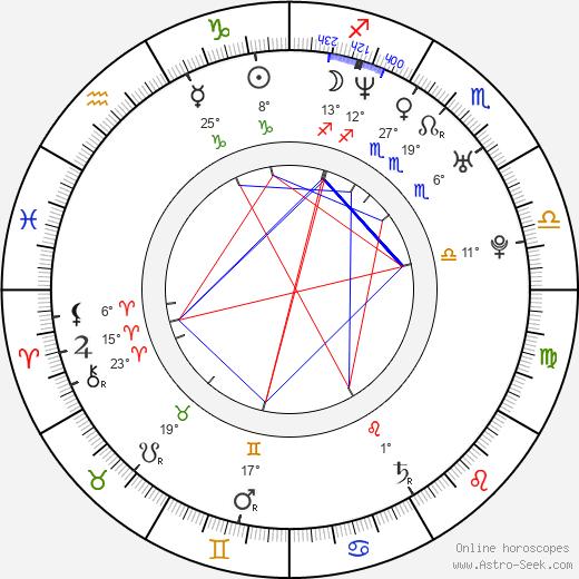 Claudio Sad birth chart, biography, wikipedia 2019, 2020