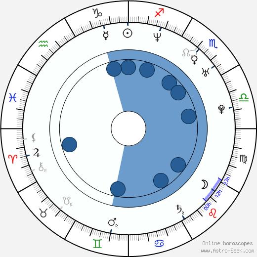 Elle Travis wikipedia, horoscope, astrology, instagram