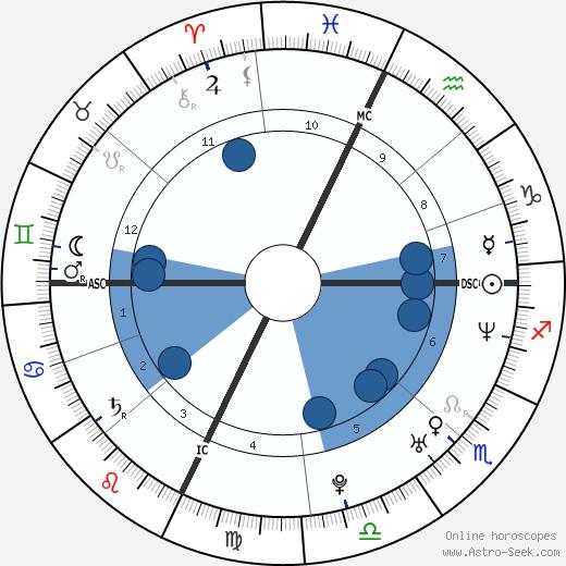 Gia Ventola wikipedia, horoscope, astrology, instagram