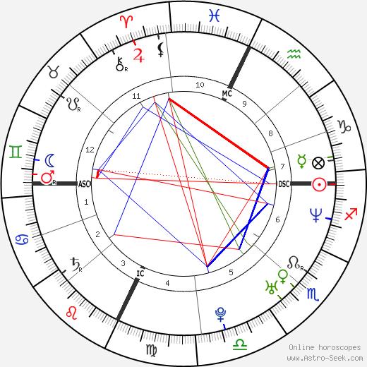 Gia Ventola tema natale, oroscopo, Gia Ventola oroscopi gratuiti, astrologia