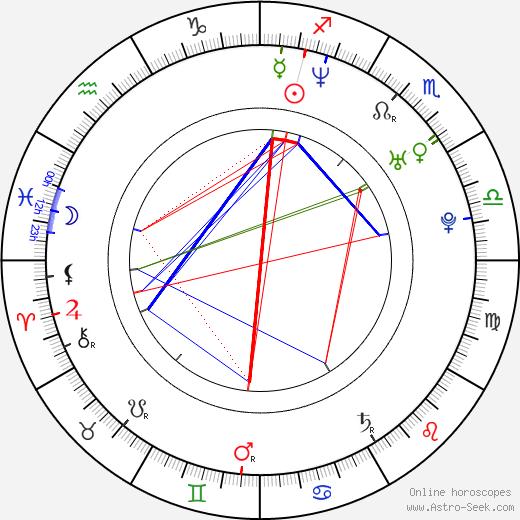 Gilbert Ndahayo astro natal birth chart, Gilbert Ndahayo horoscope, astrology