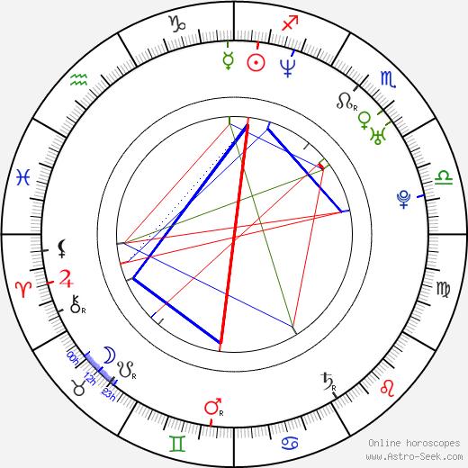 Haruna Ikezawa birth chart, Haruna Ikezawa astro natal horoscope, astrology