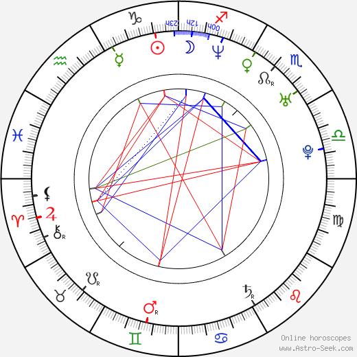 Jakob Ziemnicki birth chart, Jakob Ziemnicki astro natal horoscope, astrology