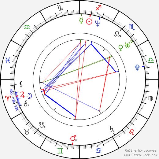 James Kyson Lee день рождения гороскоп, James Kyson Lee Натальная карта онлайн