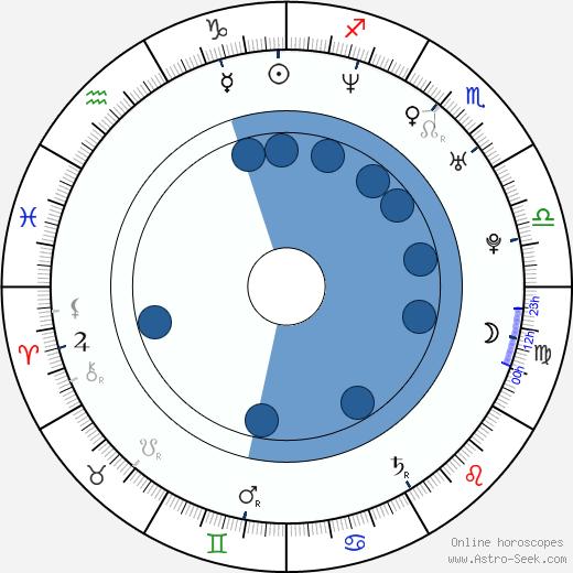 Joe Washbourn wikipedia, horoscope, astrology, instagram