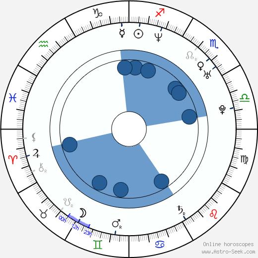 Jonathan Scarfe wikipedia, horoscope, astrology, instagram