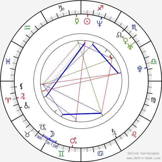 Jonathan Scarfe tema natale, oroscopo, Jonathan Scarfe oroscopi gratuiti, astrologia