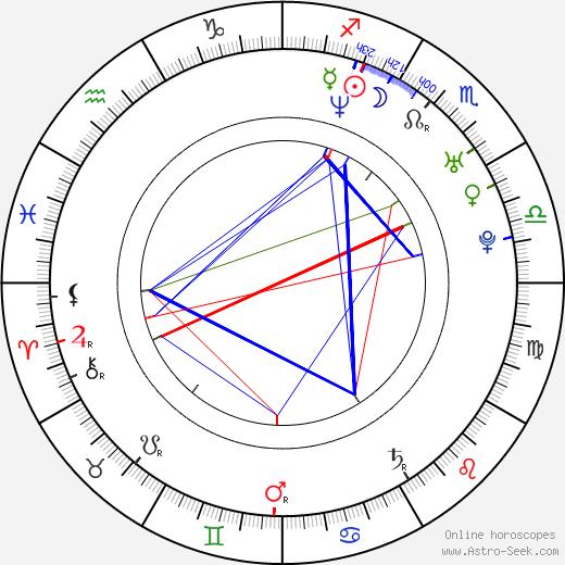 Katarína Šulajová birth chart, Katarína Šulajová astro natal horoscope, astrology