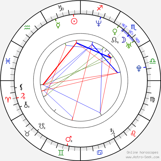 Lenka Dusilová birth chart, Lenka Dusilová astro natal horoscope, astrology