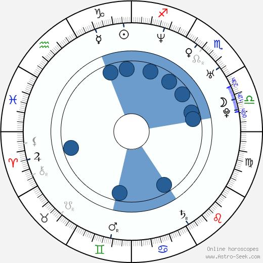 Marcelo Ríos wikipedia, horoscope, astrology, instagram