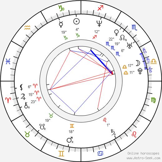 Marcelo Ríos birth chart, biography, wikipedia 2020, 2021