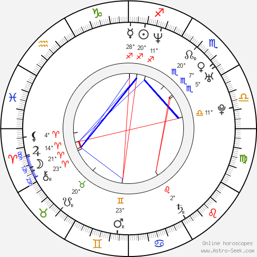 Matěj Dadák birth chart, biography, wikipedia 2019, 2020