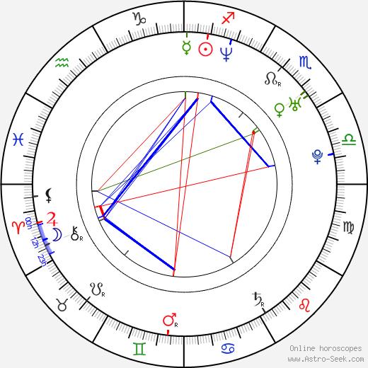 Matěj Dadák astro natal birth chart, Matěj Dadák horoscope, astrology