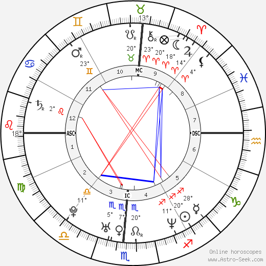 Mayim Bialik birth chart, biography, wikipedia 2018, 2019