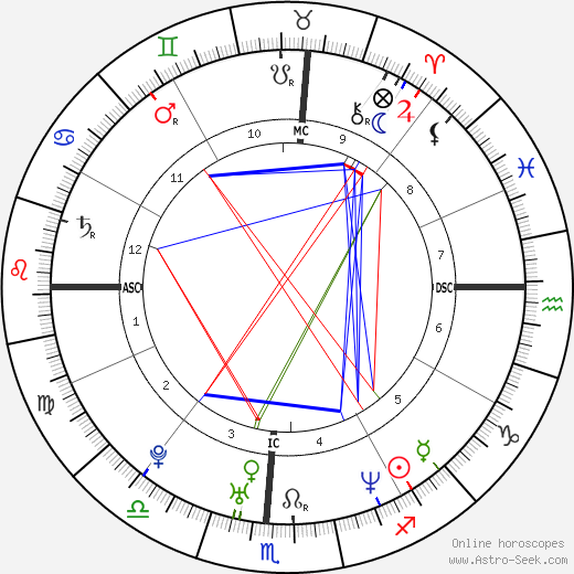 Маим Бялик Mayim Bialik день рождения гороскоп, Mayim Bialik Натальная карта онлайн