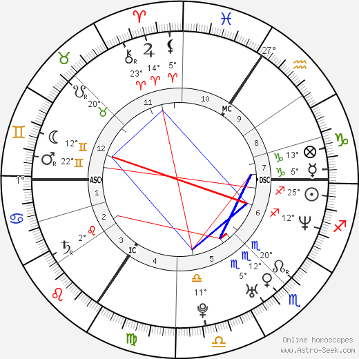 Milla Jovovich birth chart, biography, wikipedia 2018, 2019