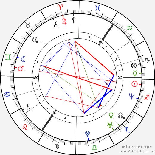 Milla Jovovich astro natal birth chart, Milla Jovovich horoscope, astrology
