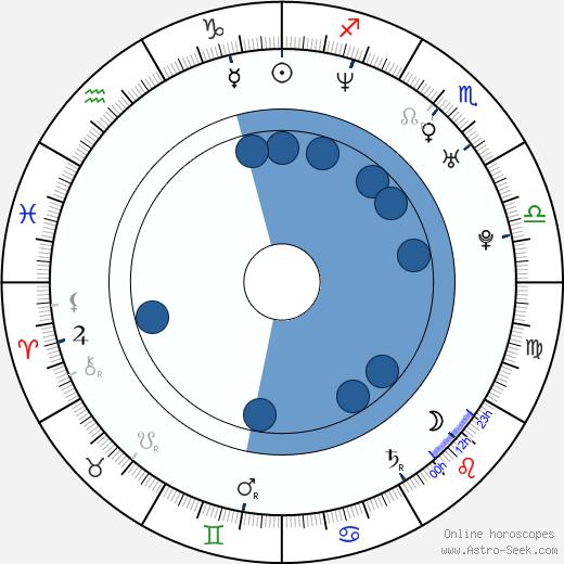 Nadja Brand wikipedia, horoscope, astrology, instagram