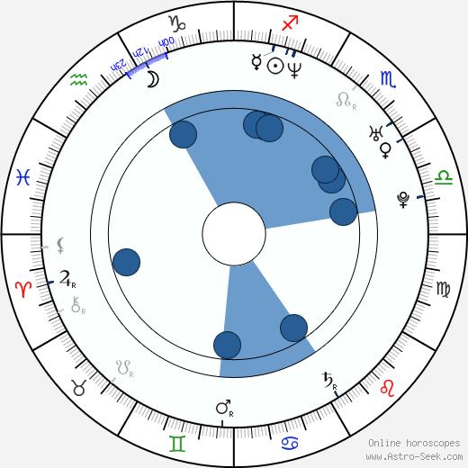 Radim Cepek wikipedia, horoscope, astrology, instagram