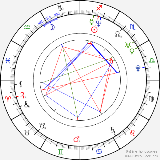 Radim Cepek birth chart, Radim Cepek astro natal horoscope, astrology
