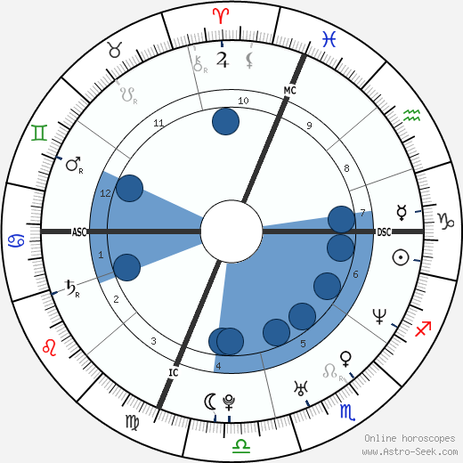 Rob Mariano wikipedia, horoscope, astrology, instagram